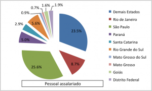 distribuicao-ong-oscip-mercado-de-trabalho-terceiro-setor-artigo-nossa-causa