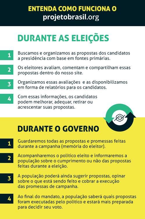projeto-brasil-eleicoes