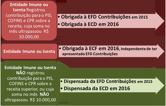 SPED-ano-calendario-2015