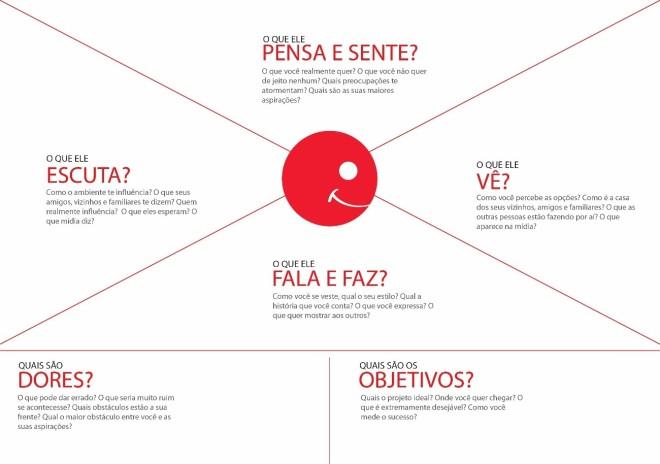 comunicacao-institucional-mapa-da-empatia