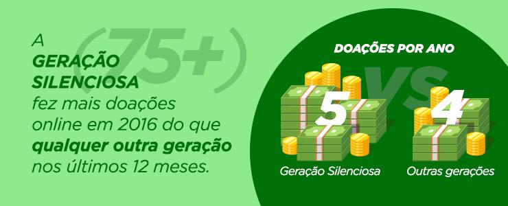 doacoes-online-geracao-silenciosa