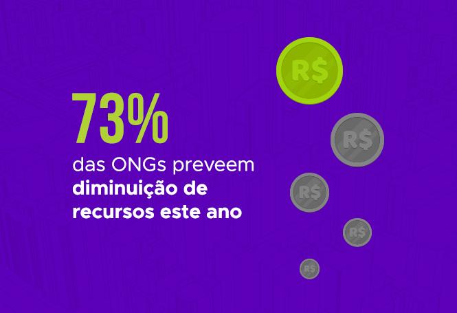 ongs preveem diminuição de recursos este ano